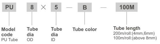 ordering code POLYURETHANE TUBE