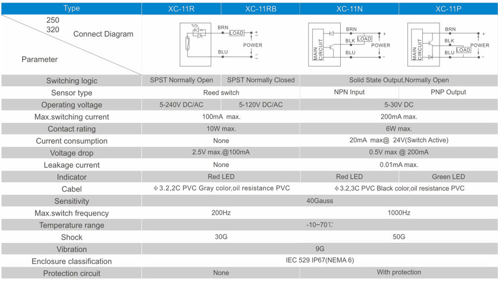overall dimensions XC-11R