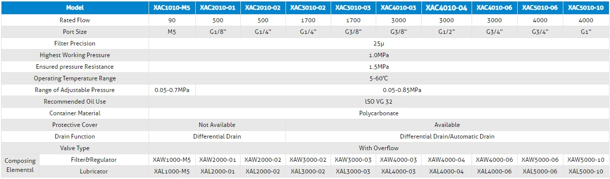specifications XAC