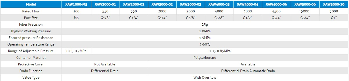 specifications XAW