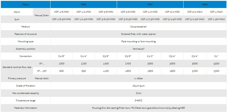 specifications XOF
