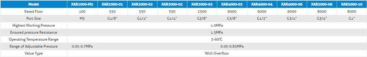 specifications XAR